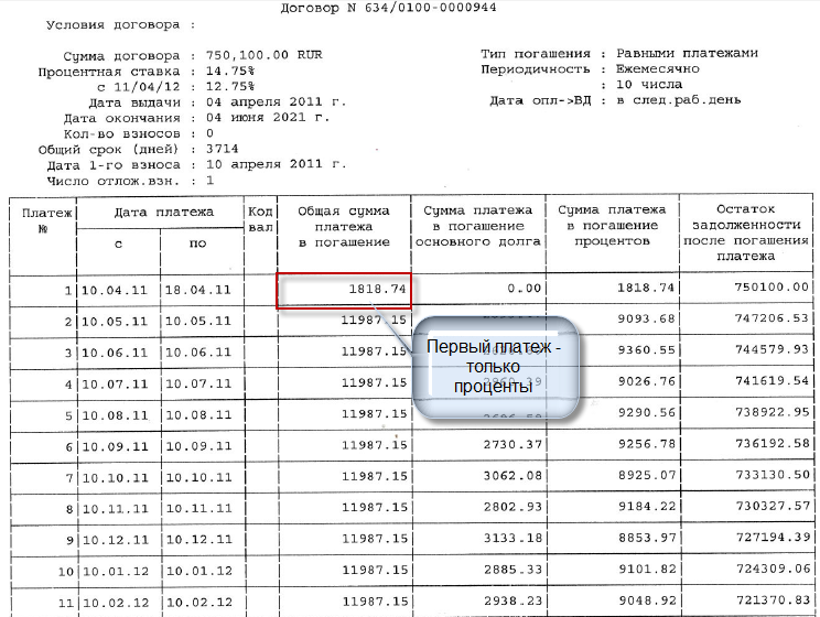Пример графика платежей банка ВТБ.