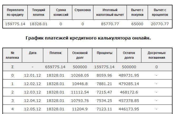 Расчет кредита в банке Кольцо Урала.
