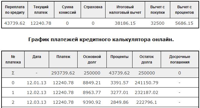 Расчет кредита Совкомбанк