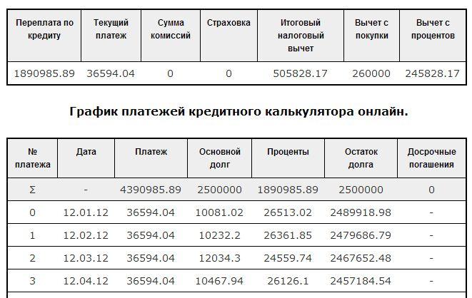 Калькулятор кредита Сбербанка РФ