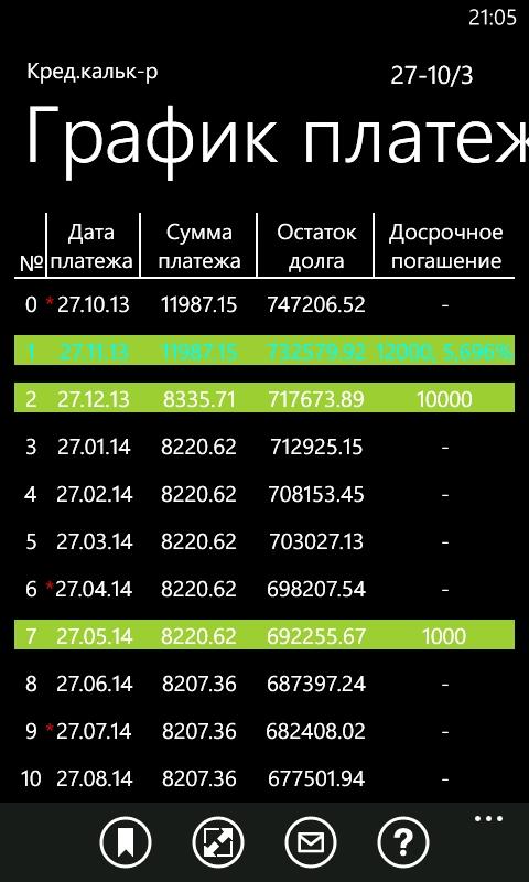 Расчет кредита график