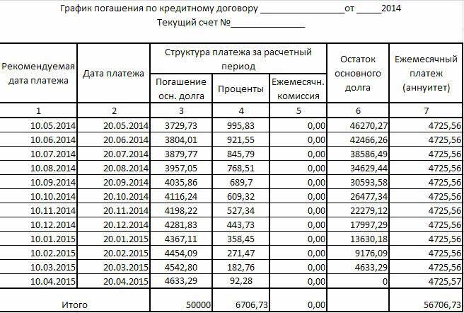 ОТП банк График платежей