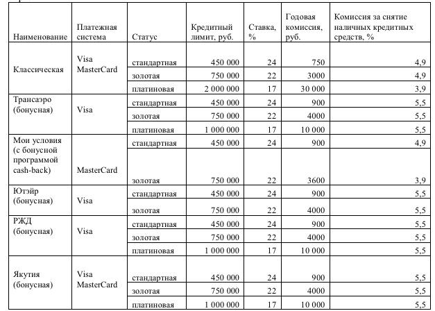 Заявка на кредитку ВТБ 24