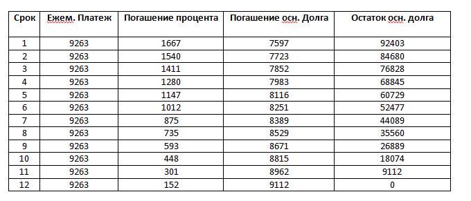 МКБ график платежей