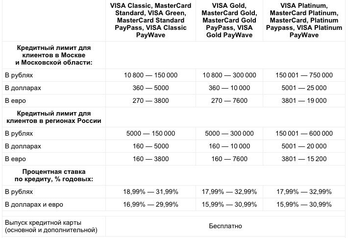Условия по кредитной карте Альфа банка