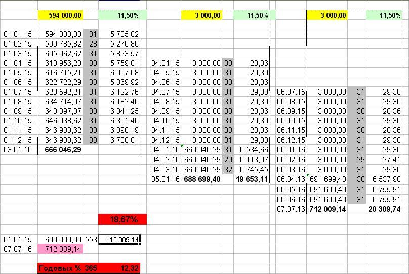 Схема лесенка вкладов