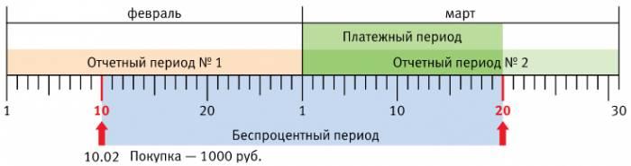 грейс период кредитная карта ВТб 24