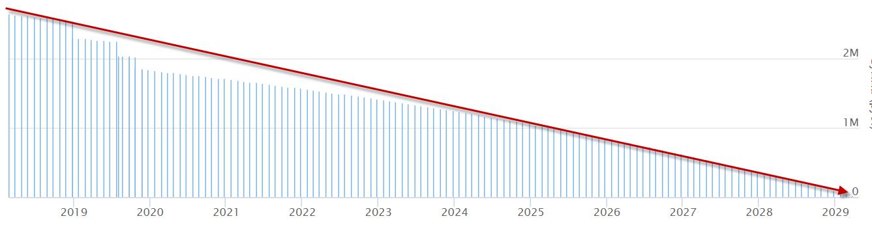 Угол снижения основного долга