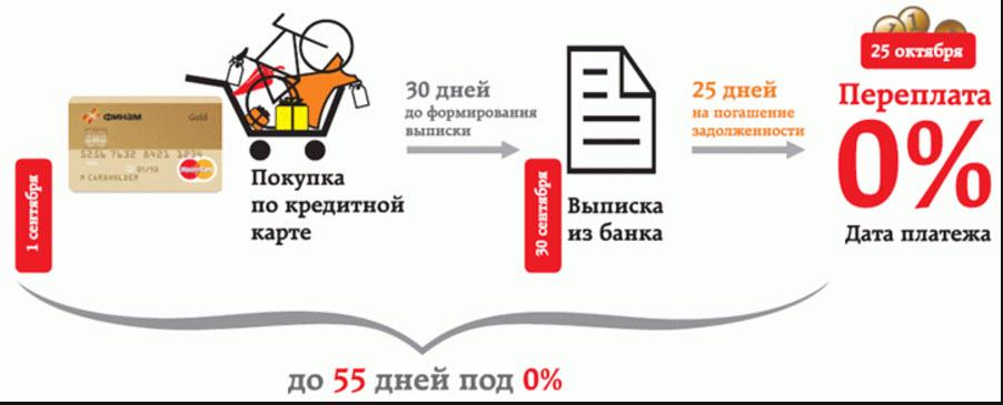 Расчет грейс периода по кредитной карте