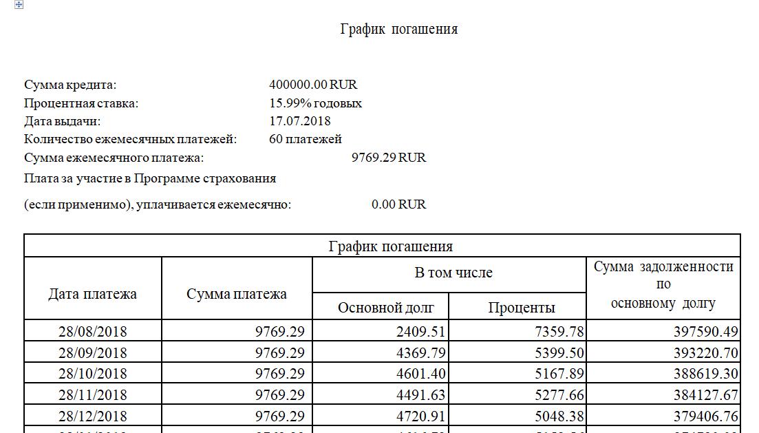 График платежей Райффайзенбанка