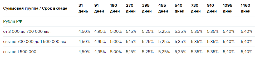 ставка РСХБ на разные сроки