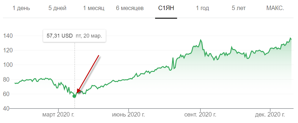 курс акций Apple при падении