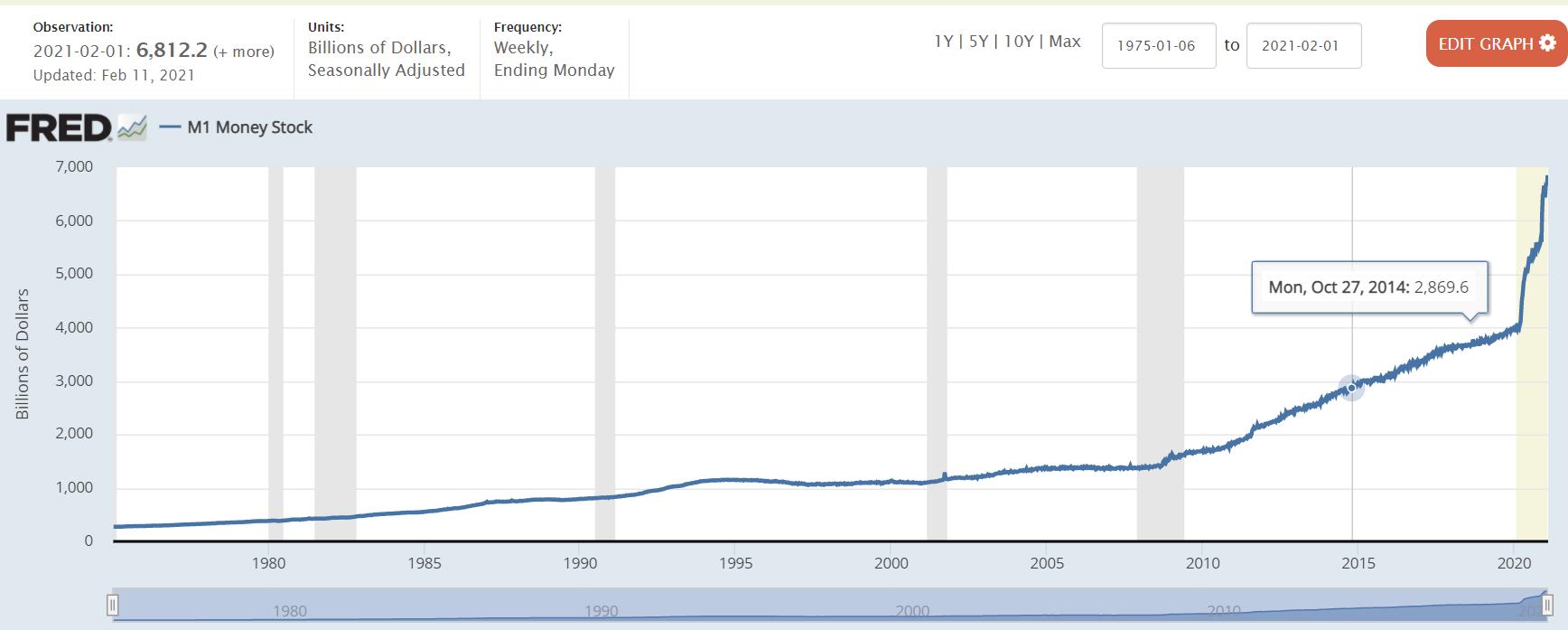 График денежной наличности США