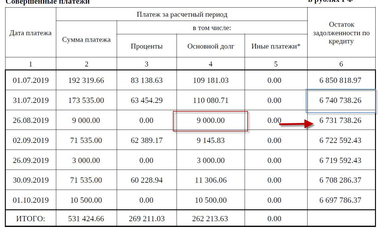 График  ДОМ.РФ