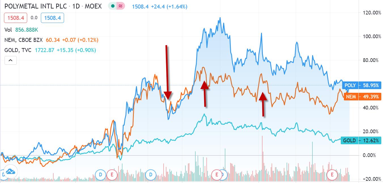 Золото и золотодобывающие компании