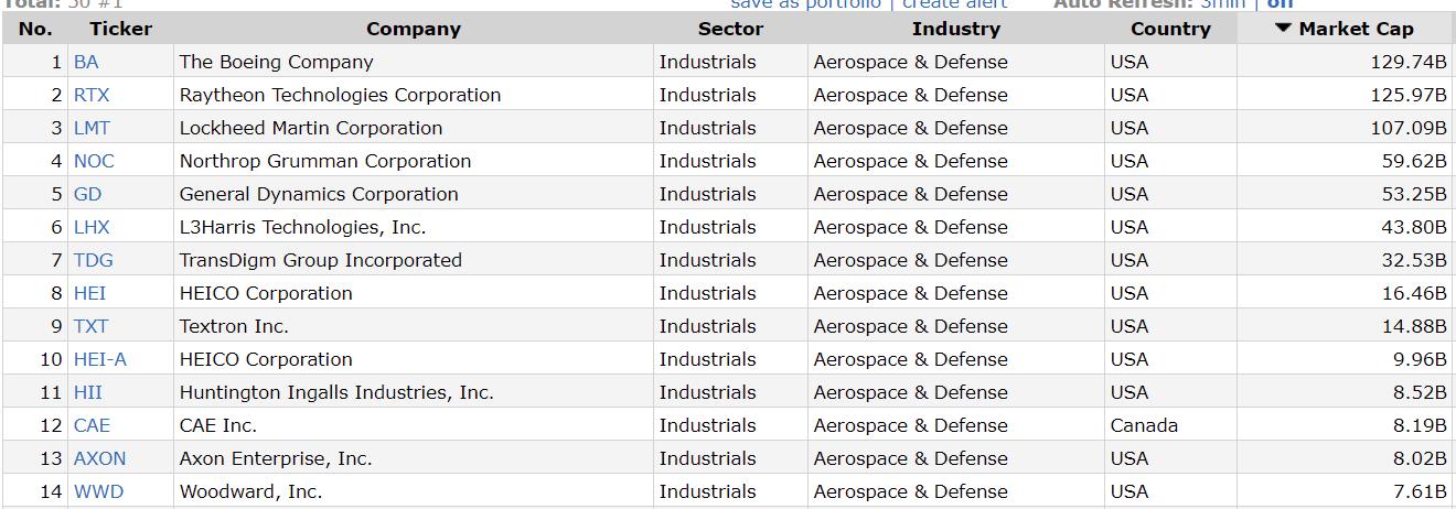 Военные компании США