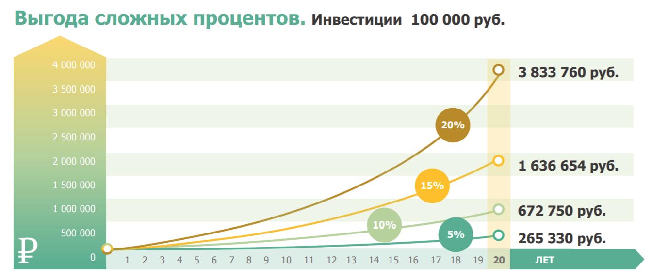 График выгоды сложного процента
