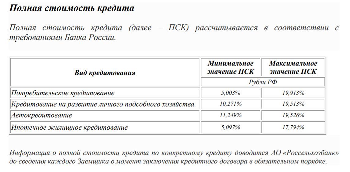 Диапазон ставок ПСК Россельхозбанка